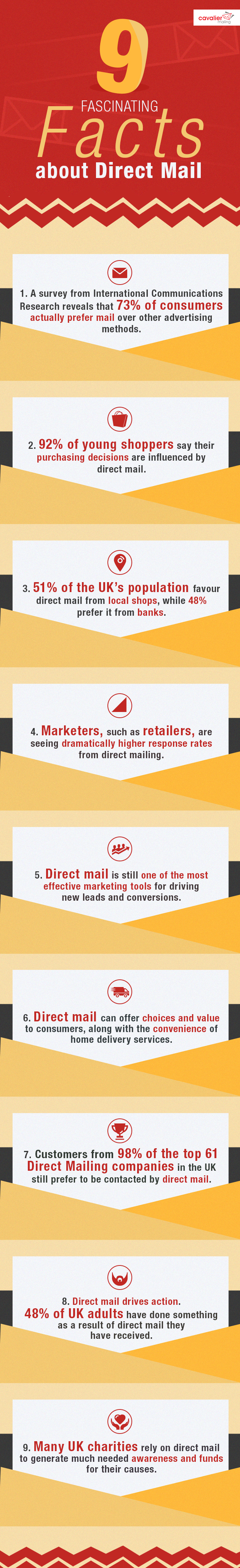 9 Fascinating Facts about Direct Mail