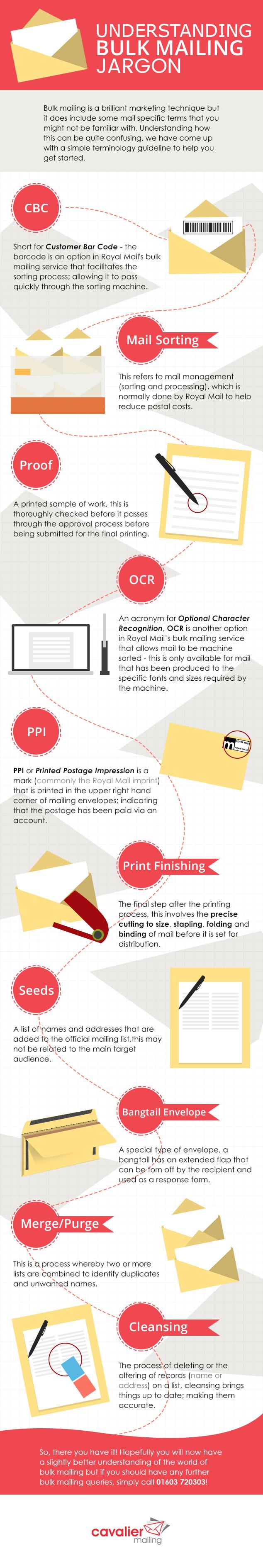 INFOGRAPHICS-cavalier-understanding-bulk-mailing-jargon